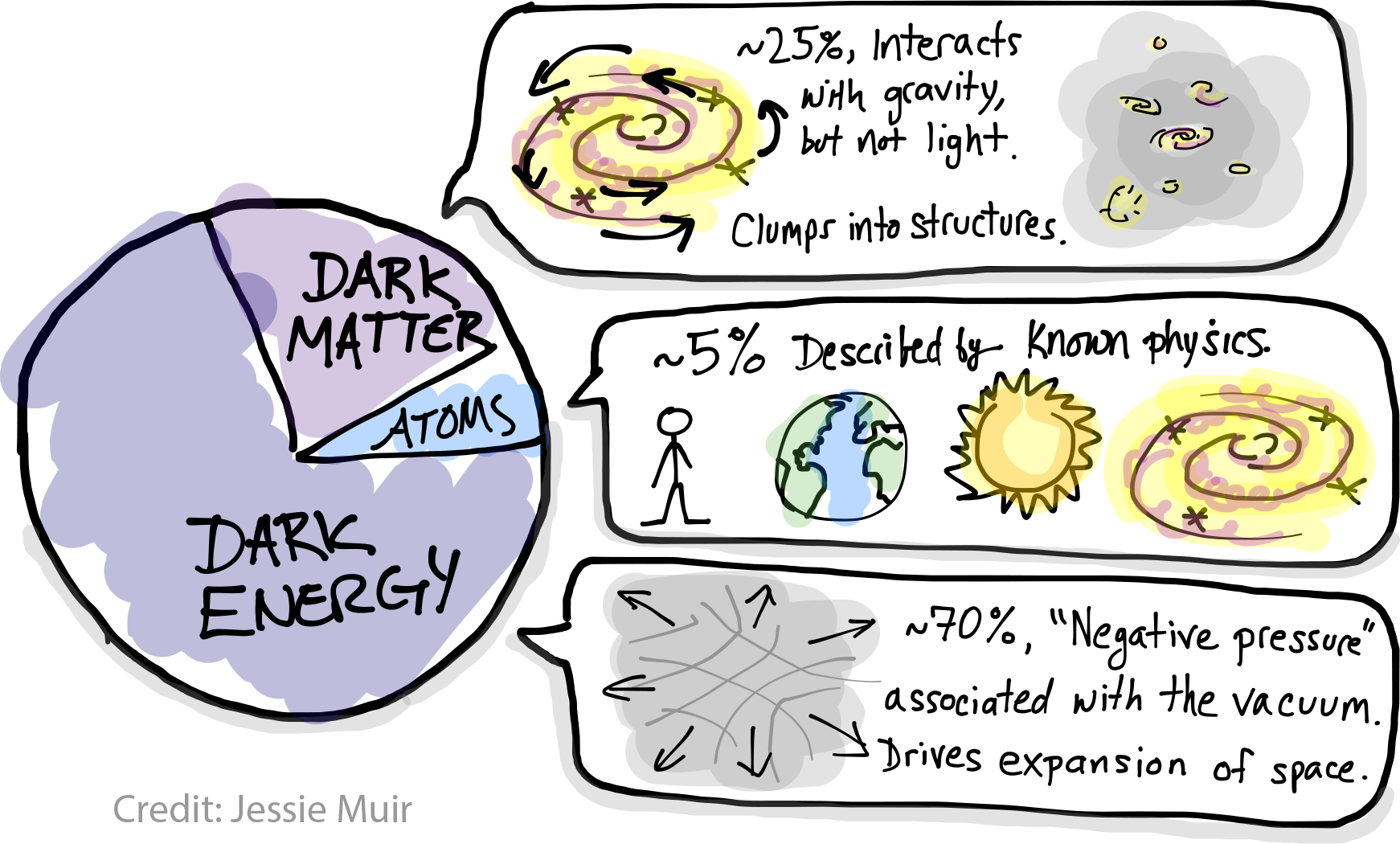 "alt=""Cartoon version of the Lambda CDM pie chart describing the matter and energy content of the Universe. A 5\% slicee is labeled 'atoms', 25\% is labeled 'dark matter', and 70\% is labeled 'dark energy'. Speech bubbles contain descriptions of these with some simple illustraitons. The dark matter bubble shows a galaxy with arrows indicating rotation, and a group of galaxies in a gray blob representing a dark matter halo. Its description says: 25\%, interacts with gravity but not light. Clumps into structures.' The atoms bubble says '5\% described by known physics' and contains a picture of a stick figure, earth, the sun, and a galaxy. The dark energy bubble says '70\%, negative pressure associated with the vacuum. Drives expansion of space,"" and contains a cartoon of a stretching space-time grid."